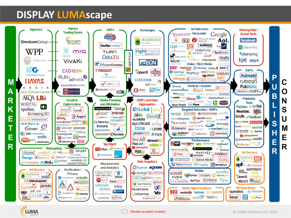 Display-LUMAscape_2012-04-051